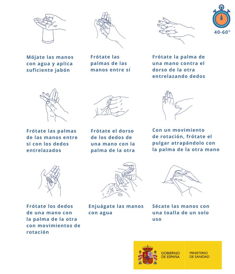 COVID19 higiene manos poblacion adulta como lavarse las manos correctamente